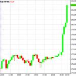 Как заработать на акциях Газпрома или Сбербанка на их покупке и продаже