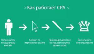 Что такое финансовые CPA-сети и какие в них есть криптовалютные офферы